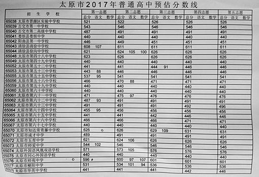 太原中考2017公布普通高中录取分数线预估办年校长多少高中图片