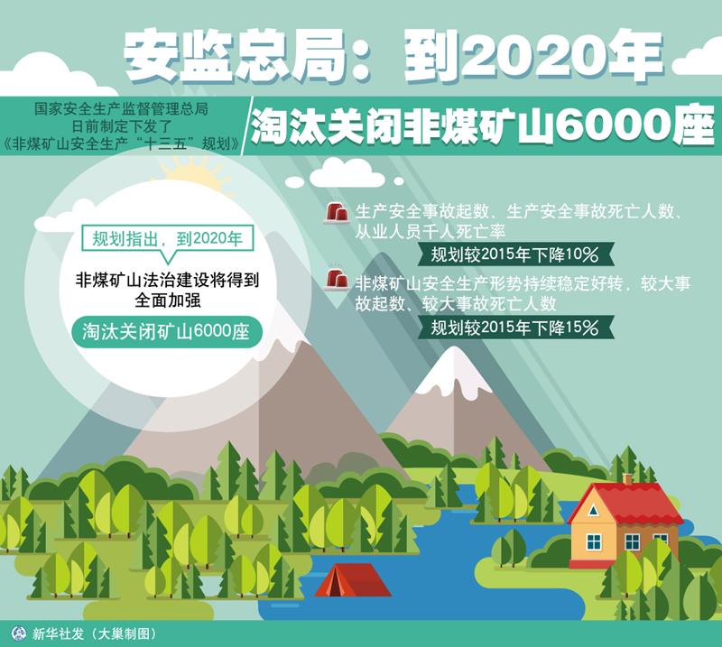 我国到2020年将淘汰关闭非煤矿山6000座