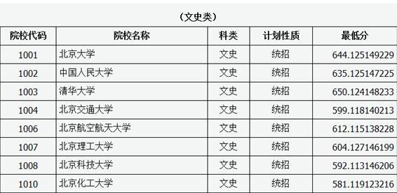 山西省普通高校招生一本A类院校投档线公布
