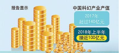 中国科幻 前景乐观