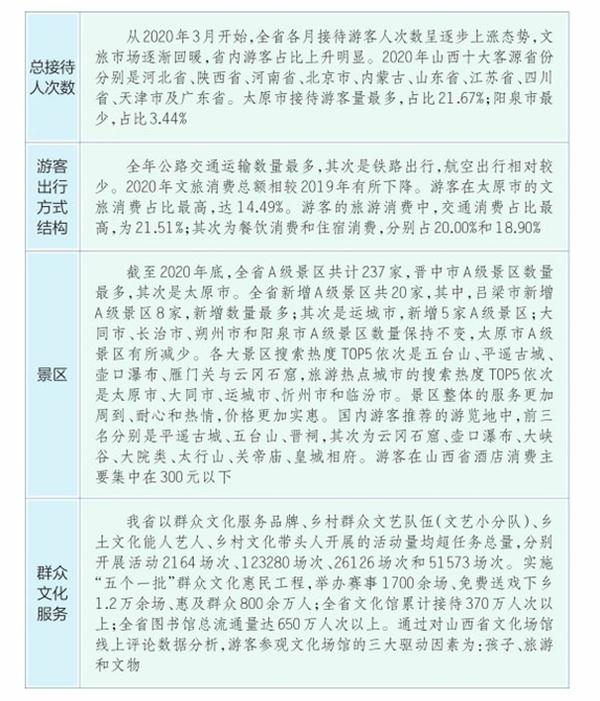 山西省发布2020年文化旅游业大数据报告